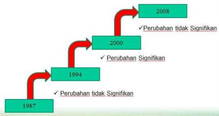 Sejarah Perubahan ISO 9001