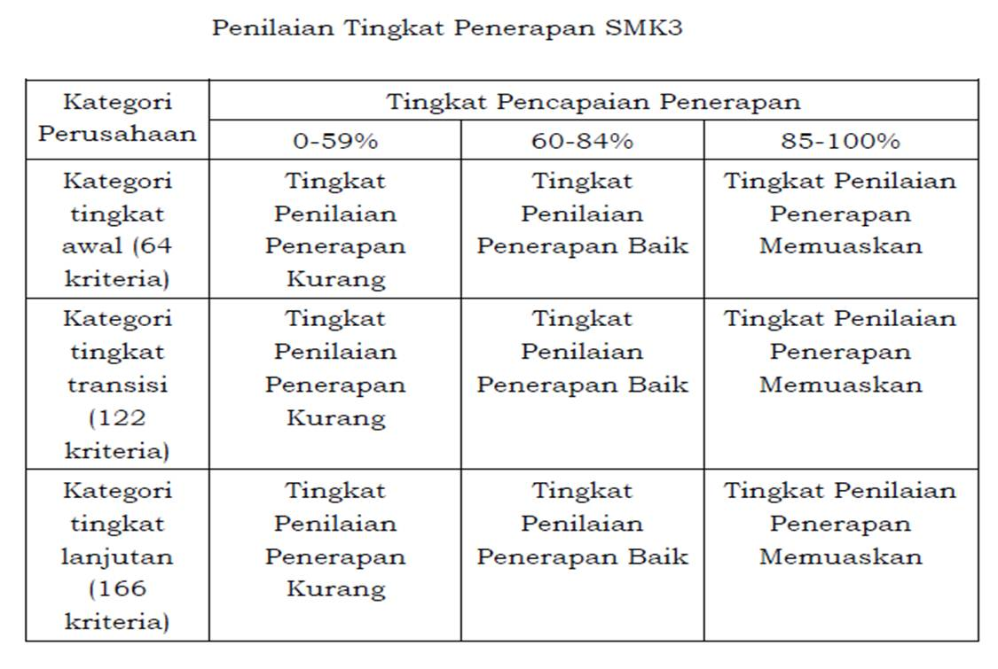 Proses Sertifikasi Smk3 Pp 50 Tahun 2012 Pt Mitra Dinamis Yang Utama