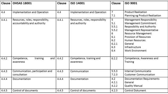 Cara Menerapkan Sistem Manajemen Integrasi Badan Sertifikasi Iso