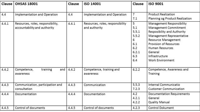 Tabel Korespondensi ISO 9001 ISO 14001 OHSAS 18001