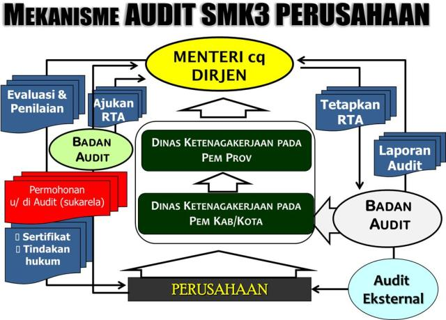 Proses Sertifikasi SMK3 PP 50