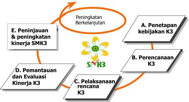 5 Prinsip SMK3