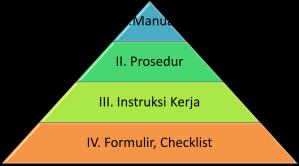 Hirarki Pengendalian Dokumen