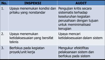 Perbedaan Inspeksi & Audit