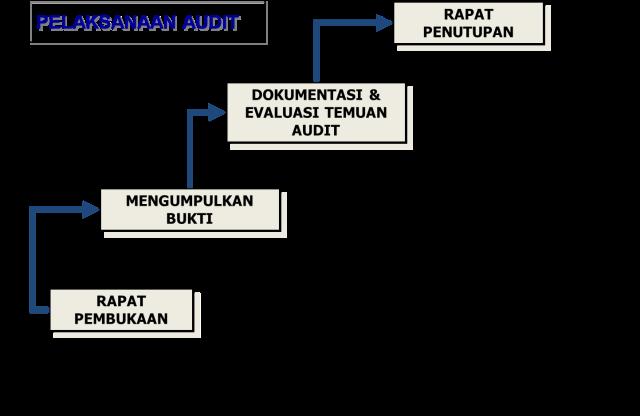 Proses Pelaksanaan Audit Mutu Internal ISO 9001