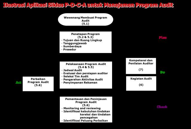 Siklus PDCA dlm Audit Mutu Internal