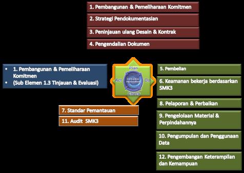 12 Elemen SMK3