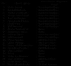 Daftar Peserta Pelatihan SMK3 Palembang 2.jpg