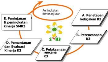 5-prinsip-smk3